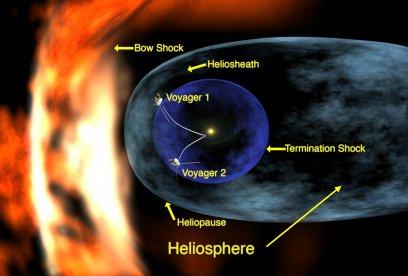De anatomie van de heliosfeer. Sinds dit plaatje werd gemaakt heeft Voyager 2 net als Voyager 1 inside de heliosfeer verlaten, Beiden vliegen nu door de laag erbuiten waar de zonnewind wordt afgeremd door de druk van interstellair gas. NASA  2005